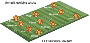 Manchester United 4-3-3