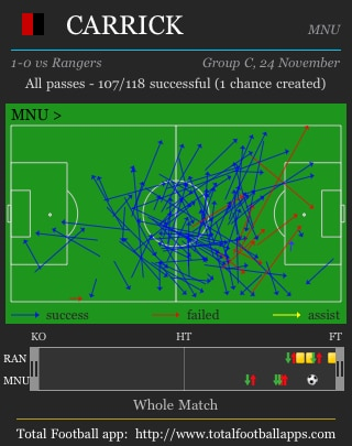 Carrick passes vs Rangers