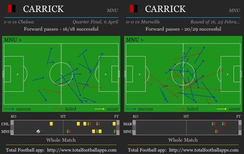 Michael Carrick versus Marseille/Chelsea