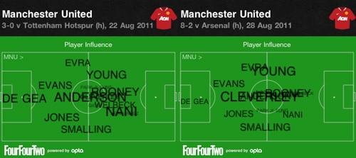 United average positions