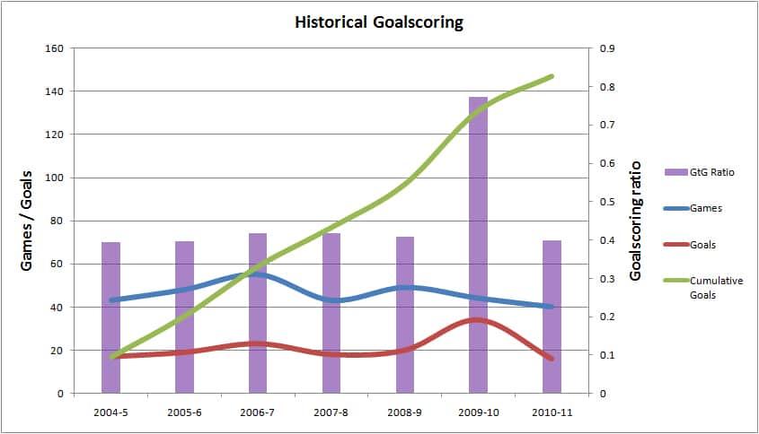 Rooney Historical Goalscoring
