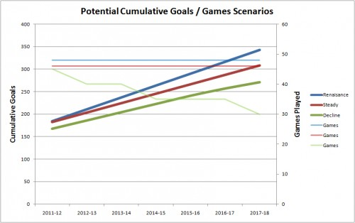 Rooney Goalscoring Potential