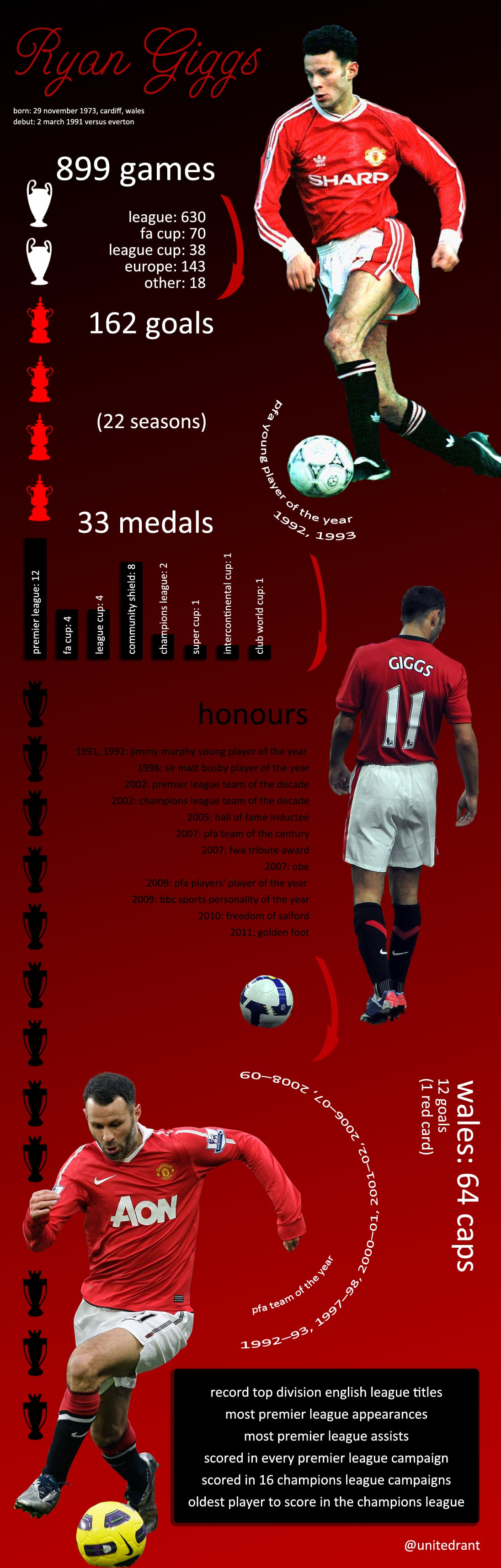 Giggs: a career in numbers