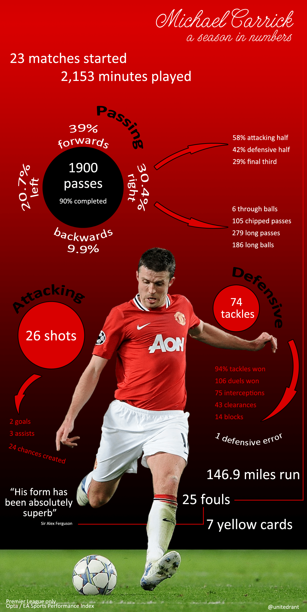 Michael Carrick infographic