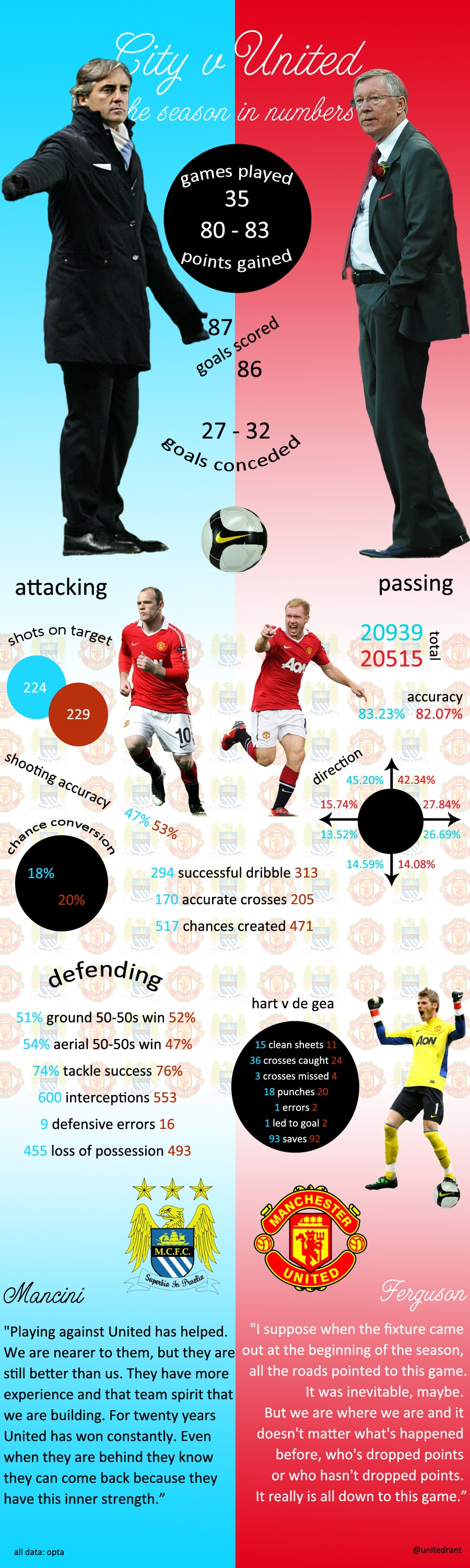 City v United: the season in numbers