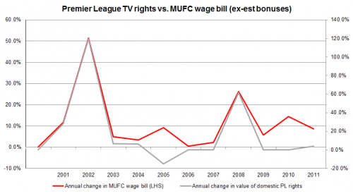 Manhcester United wages and TV income