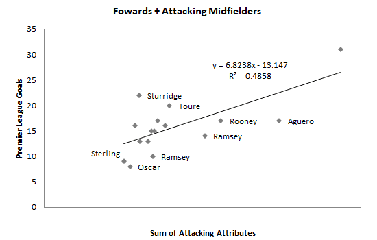 Figure-4 Forwards + Attacking Midfielders