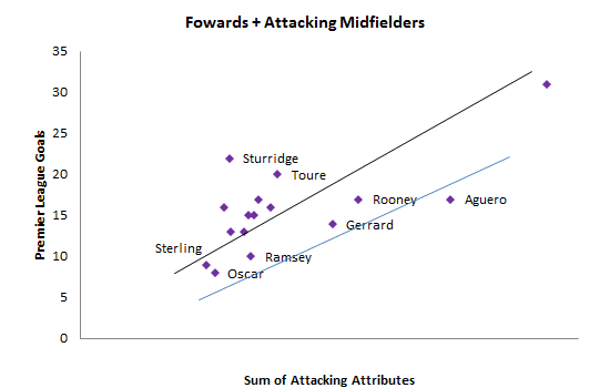 Figure-5 Forwards + Attacking Midfielders