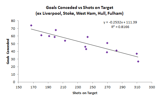 Figure-5 Shots on Target vs Goals Conceded