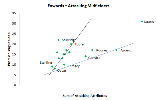 Figure-6 Forwards + Attacking Midfielders