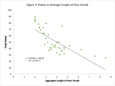 Figure-3-Points-vs-Ave-Length-of-Streak