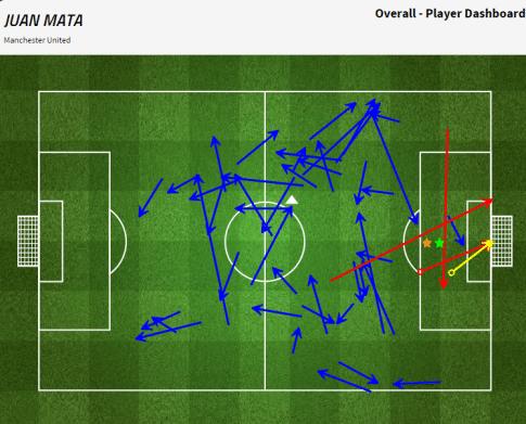 Juan Mata v QPR