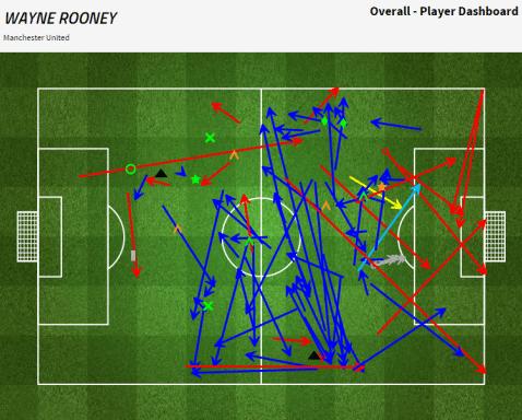 Wayne Rooney vs Leicester