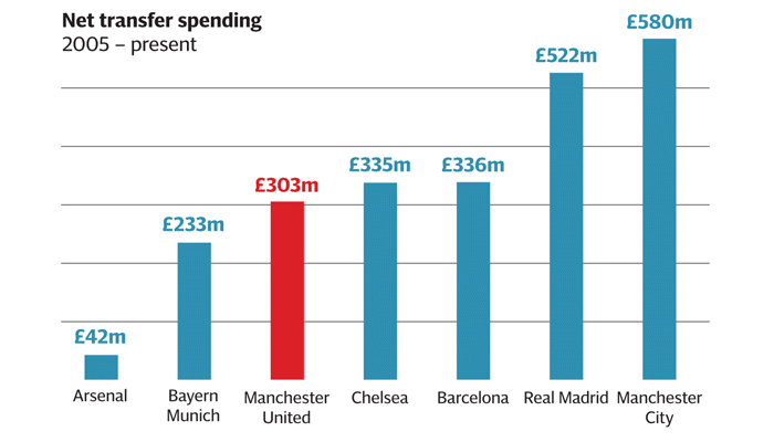 Net transfer spending