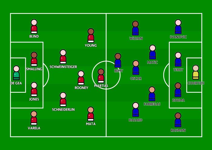 United v Chelsea, Premier League, Old Trafford, 28 December 2015