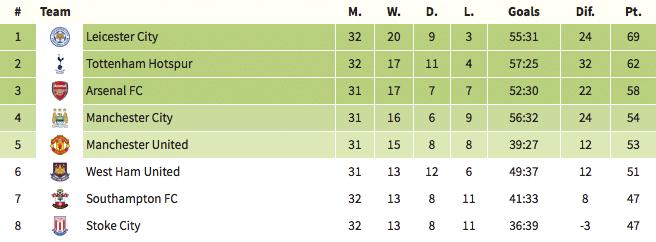Premier League Table, 3 April 2016