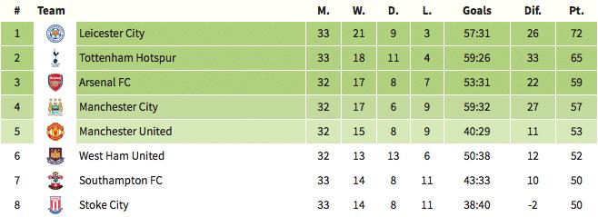 Premier League Table, 10 April 2017