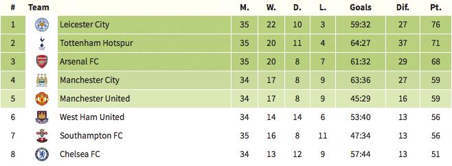 Premier League table, 21 April 2016