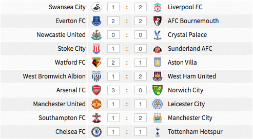Premier League results, 30 April - 2 May 2016