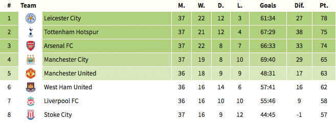 Premier League table, 7 May 2016