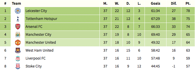Premier League table, 11 May 2016