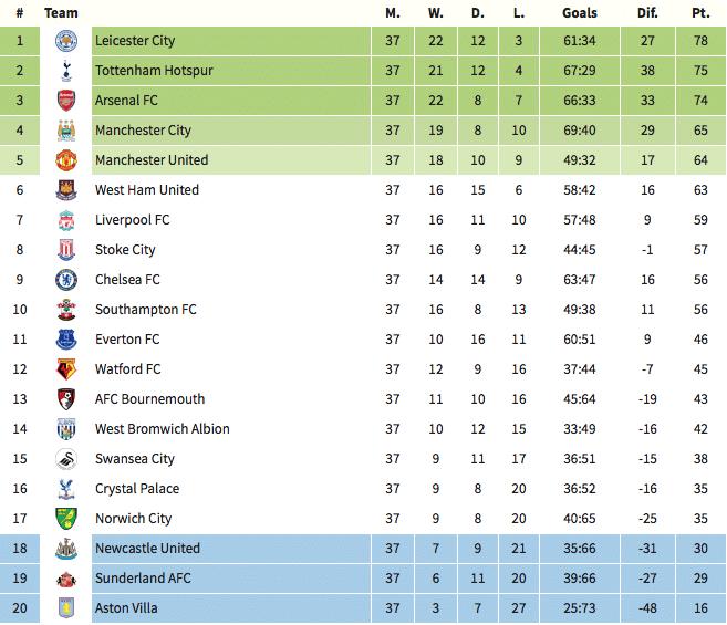 English premier league time table 2017 16 for England league table 2016