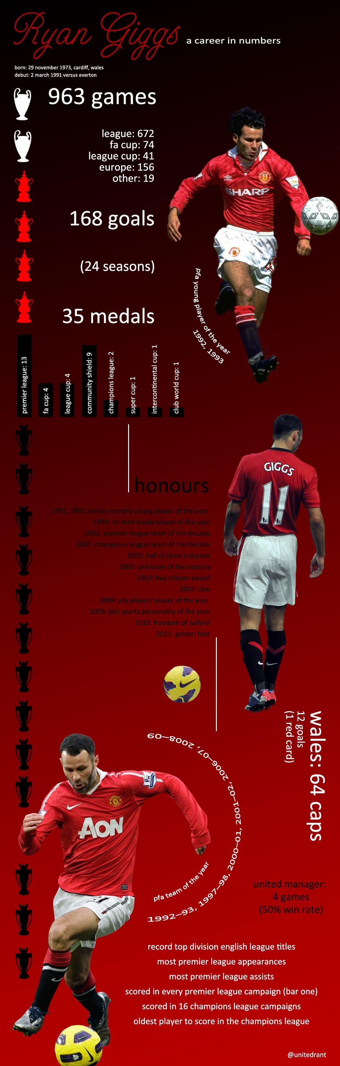 Ryan Giggs in numbers