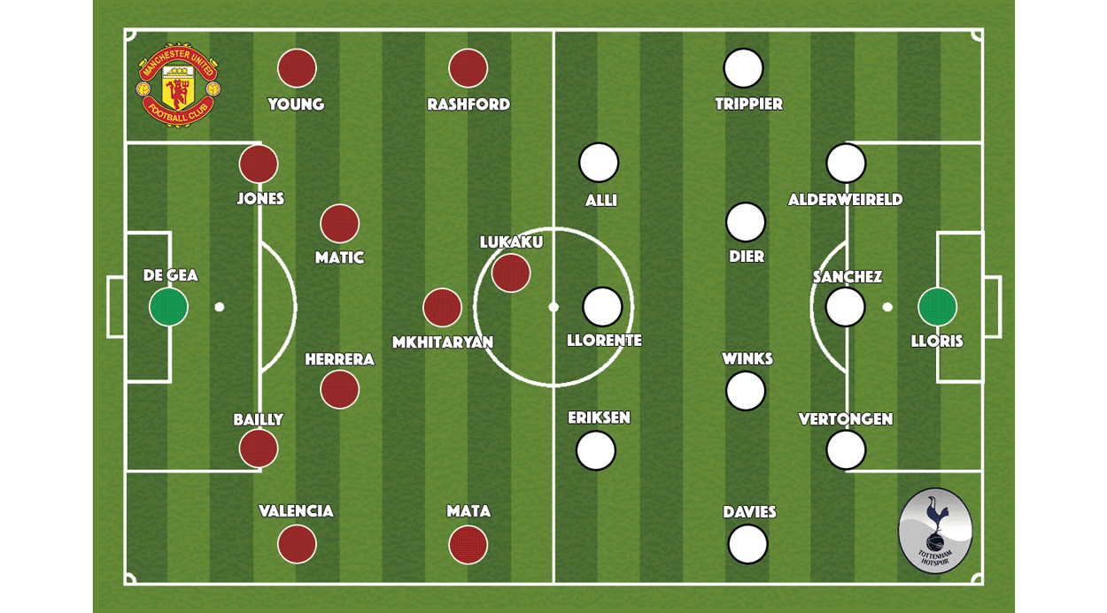 Manchester United v Tottenham Hotspur, Premier League, Old Trafford, 28 October 2017