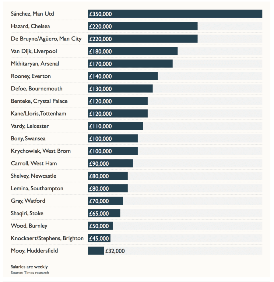 The Times, Largest Wage Earners at Each Premier League Club